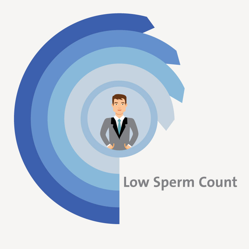 Treatment for Low Sperm Count - Oligospermia