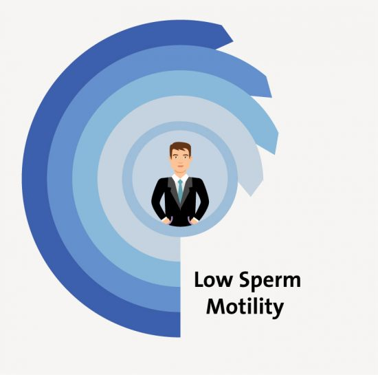 Treatment for Low Sperm Motility
